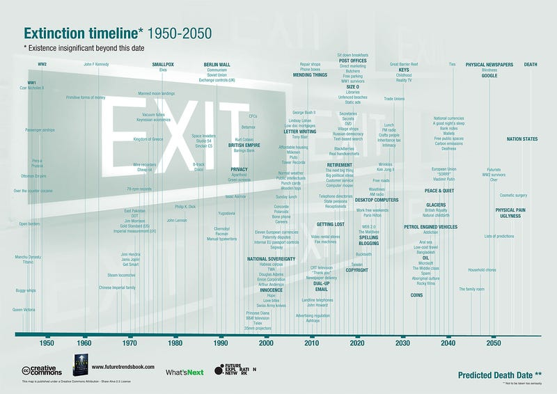 Timeline Of The Future Predicts Death Of Oil, Microsoft, Middle Class And Spam In 2035
