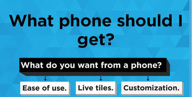Which Phone You Should Buy Explained in One Handy Flowchart