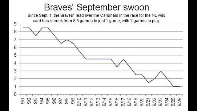 Atlanta Braves Have Had A Rough September, According To Newspaper's Middle School Line Graph
