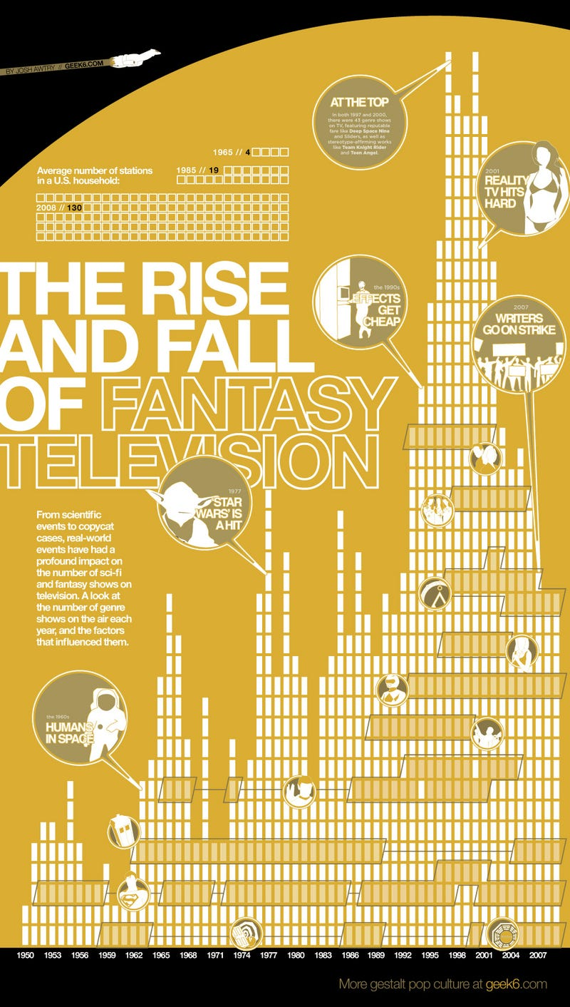 The Rise and Fall of Scifi and Fantasy on TV