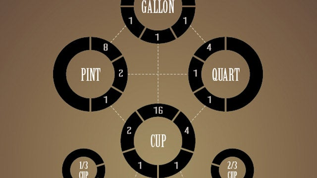 Convert Measurements in the Kitchen with This Handy Infographic