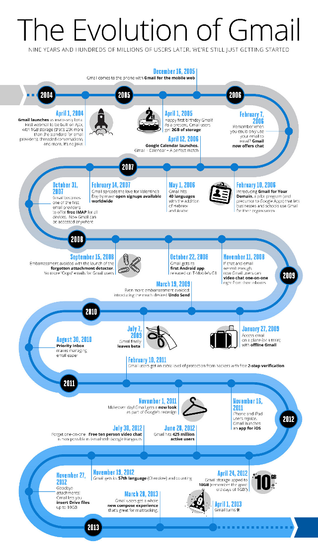 The Evolution of Gmail, Visualized