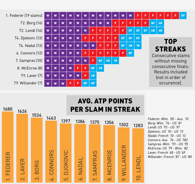 A Better Way Of Ranking The Most Dominant Tennis Players