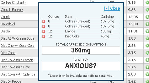 Calculate your caffeine intake