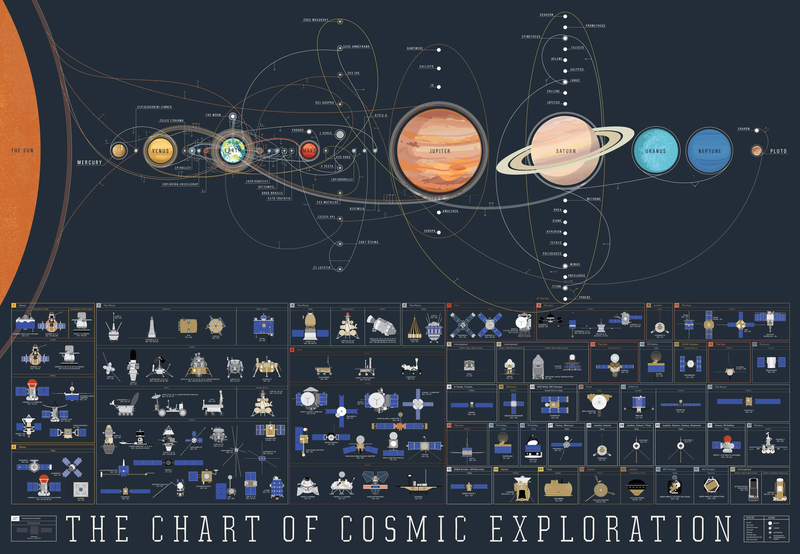 Keep Track of Every Mission Throughout The Solar System With This Handy Map