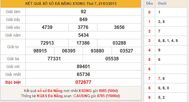 Dự đoán KQXSMN – xổ số Đà Nẵng ngày 25/3/2015