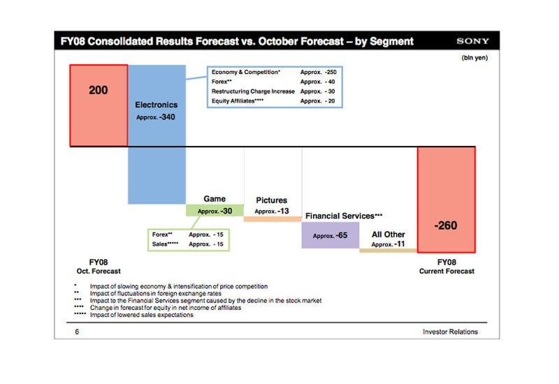 Sony Revises Earnings Forecast, Game Revenue Down