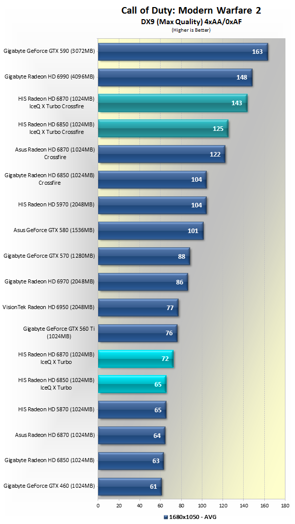 Battle of the Overclocked Radeon IceQ Graphic Cards: 6850 VS 6870