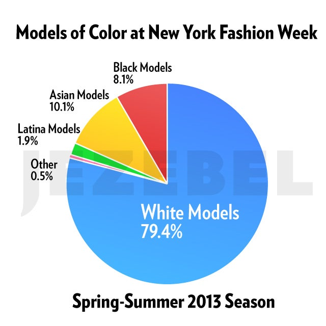 New York Fashion Week by the Numbers: More Models Of Color Are Working