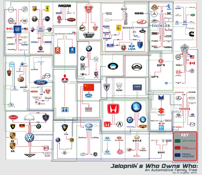 Who Owns Who: An Automaker Family Tree