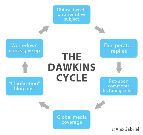 The Dawkins Cycle