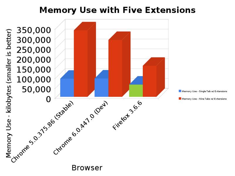 Browser Speed Tests: Safari 5, Firefox 3.6, Chrome 6, and Opera 10.6 Beta