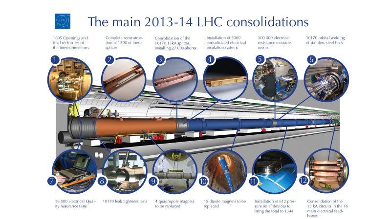 El CERN explica por qué cierra el Gran Colisionador de Hadrones por dos años