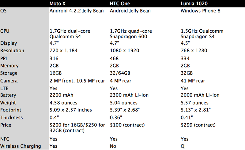 How the Moto X Compares to the Competition