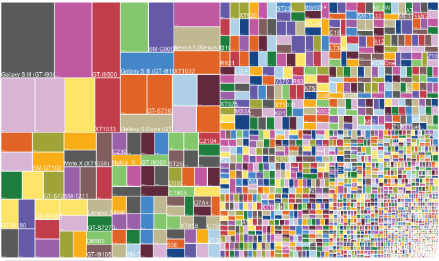 What Android Fragmentation Looks Like