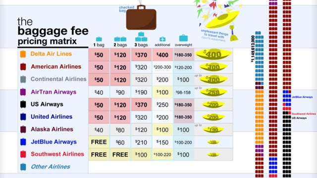 Avoid Surprise Expenses by Knowing Baggage Costs Before Booking Your Flight