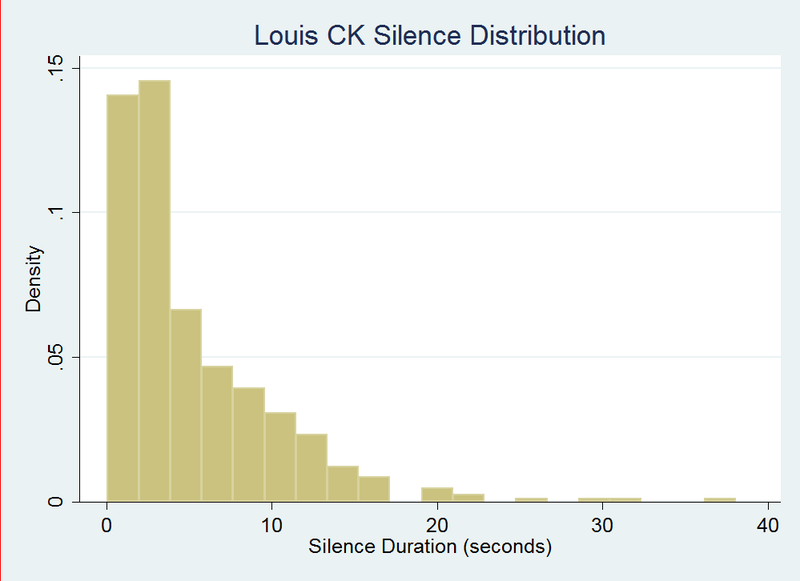 Louis C.K. Versus Dane Cook, By The Numbers