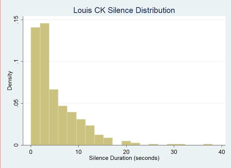 Louis C.K. Versus Dane Cook, By The Numbers