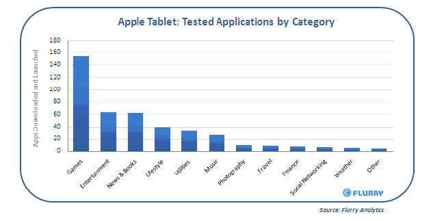 Apple Tablet Prototypes Possibly Identified By Web Analytics, Running iPhone-Like OS 3.2