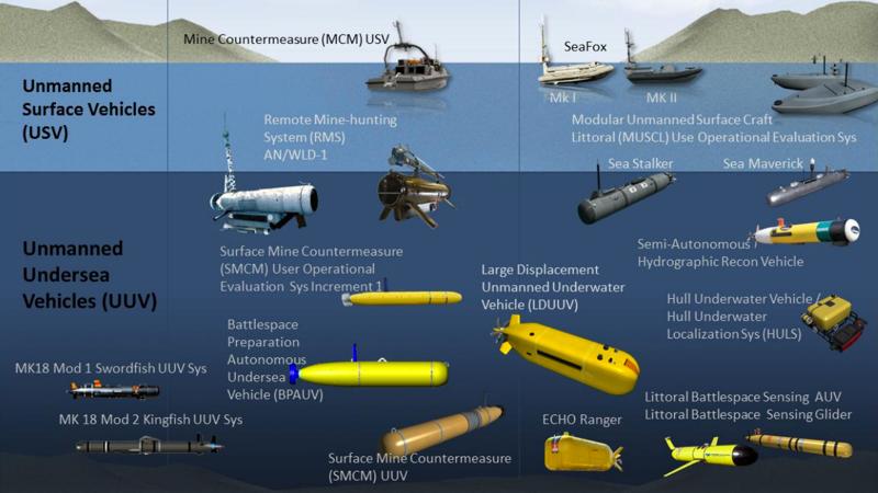 El escuadrón de drones submarinos que prepara la Armada estadounidense para 2020