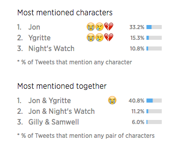 Watch How Every Game of Thrones Episode Was Discussed on Twitter