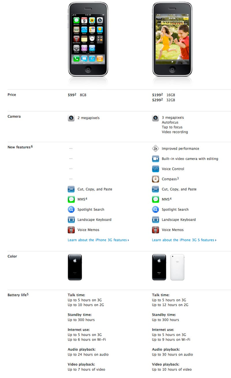 iPhone 3GS vs iPhone 3G Feature Chart Comparison