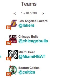 At Least The Lakers Are The Best At Twitter