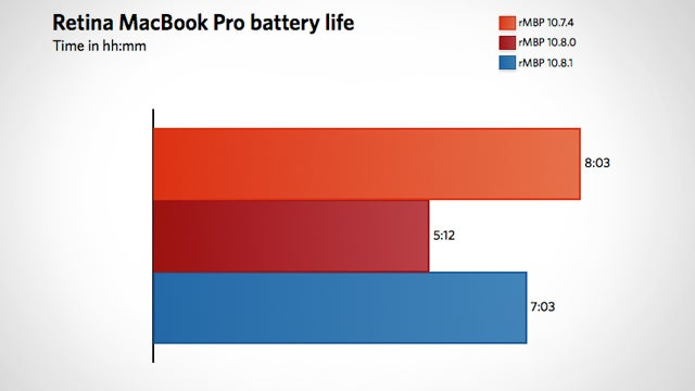 OS X 10.8.1 Update May Improve Battery Life in Mountain Lion