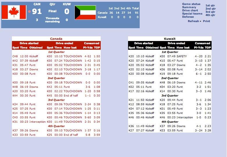 Canada Destroys Kuwait In Under-19 Football, 91-0