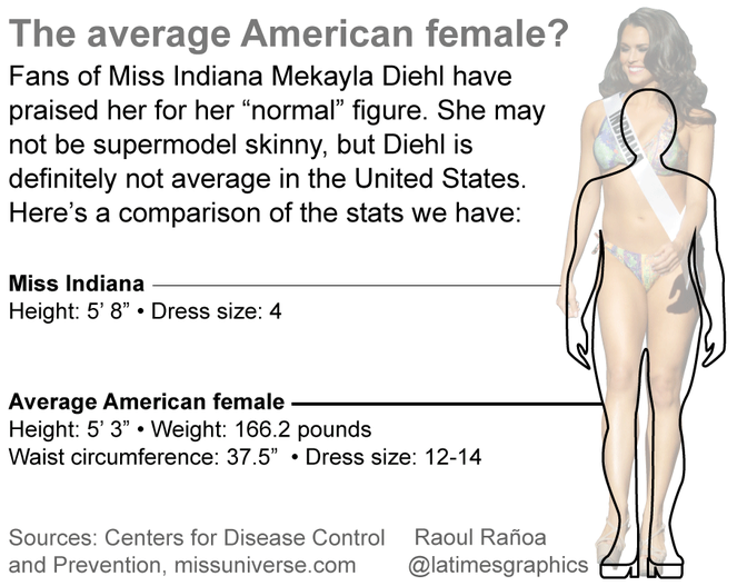 Miss Indiana's 'Normal' Body Is Nowhere Near 'Normal'