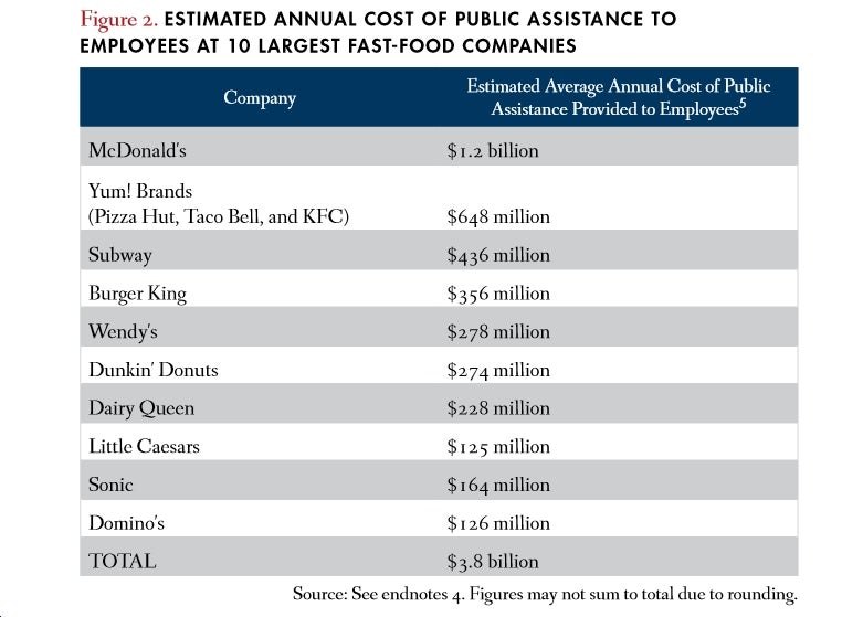 Study: Low Fast Food Wages Cost Taxpayers $7 Billion Per Year