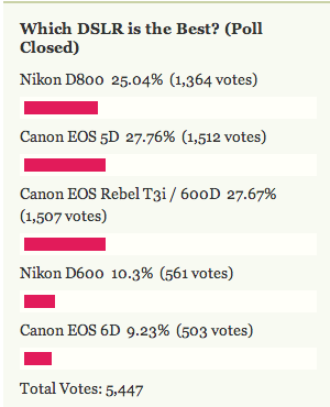 Most Popular DSLR: Canon EOS 5D