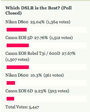 Most Popular DSLR: Canon EOS 5D