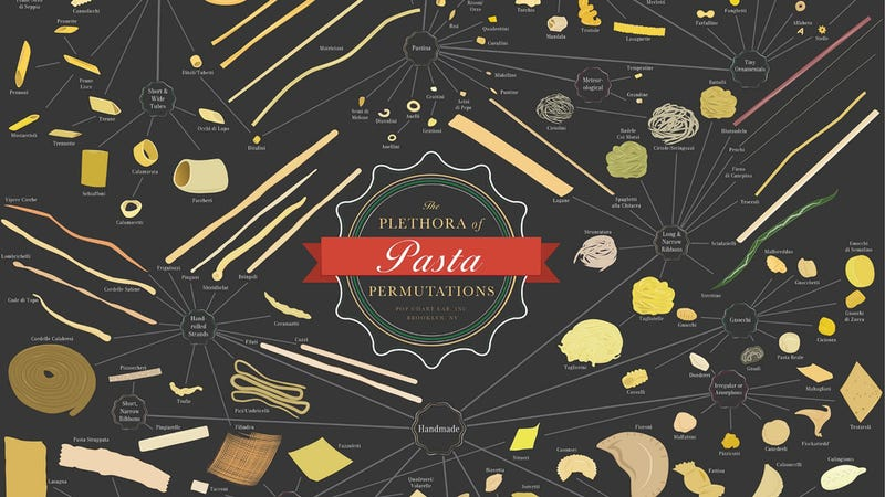 This Chart Is a Quick Reference to Virtually Every Type of Pasta