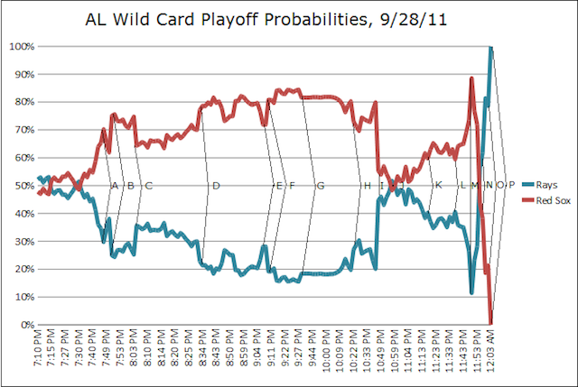 Last Night's Rays/Red Sox Madness, In Chart Form
