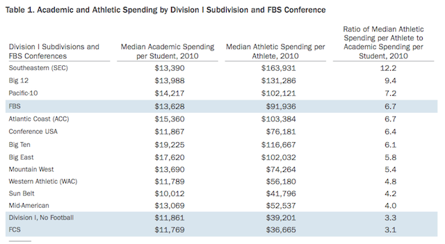 SEC Schools Spend $163,931 Per Athlete, And Other Ways The NCAA Is A Bonfire For Your Money