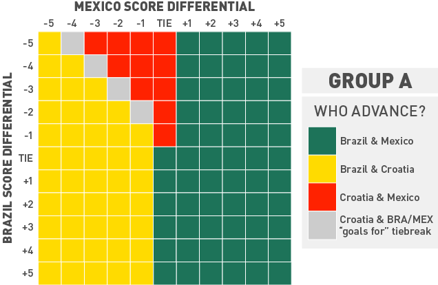 Chart: What Do Brazil And Mexico Need To Do To Advance?