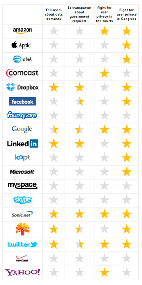 Which Internet Companies Protect You From the Government—And Which Don't