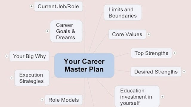 Build Your Career Master Plan with a Mind Map