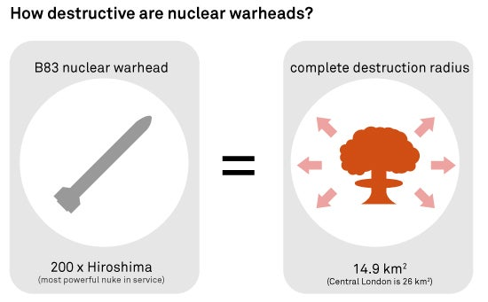 How Many Nukes Will It Really Take to Instantly Annihilate Humanity?