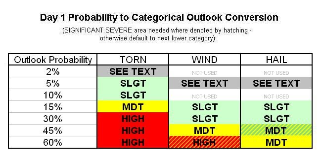 Storm Prediction Center to Unveil Revamped Severe Weather Forecasts