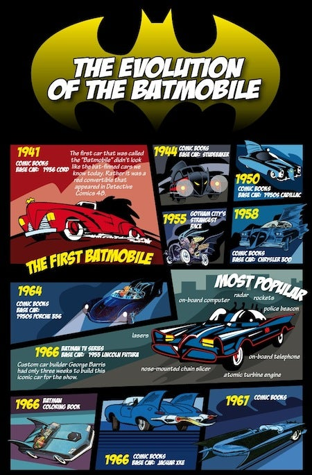 This Is Every Batmobile Ever