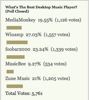 Most Popular Desktop Music Player: Winamp