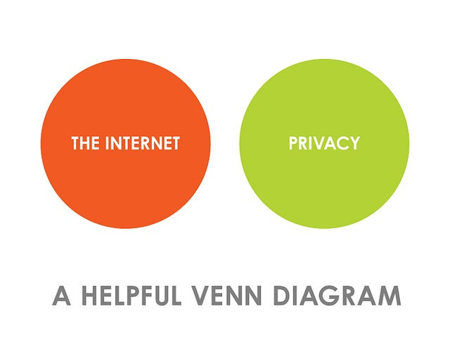 Privacy and the Internet, Visualized