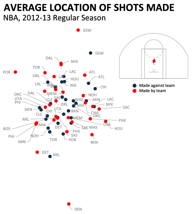 Where's Your Team Scoring From? An Early Look At NBA Distance Shooting