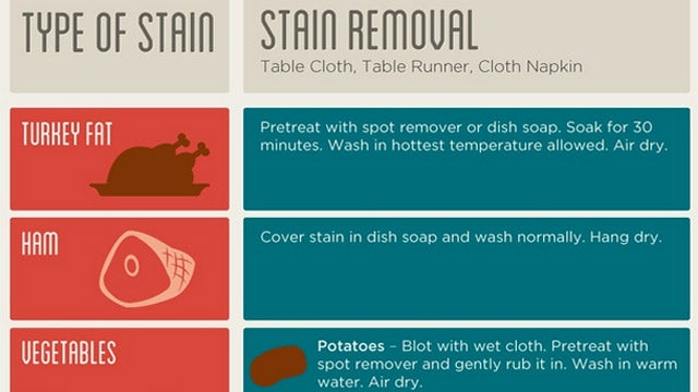 The Holiday Stain Removal Guide Infographic Will Help You Get Rid of Gravy, Turkey Fat, Eggnog, and Other Stains