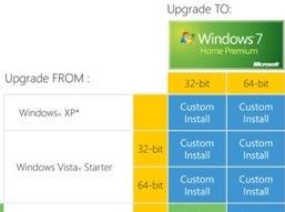 Microsoft Releases Windows 7 Upgrade Chart