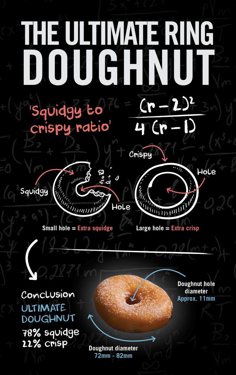 El donut perfecto depende del tamaño del agujero, según esta fórmula matemática