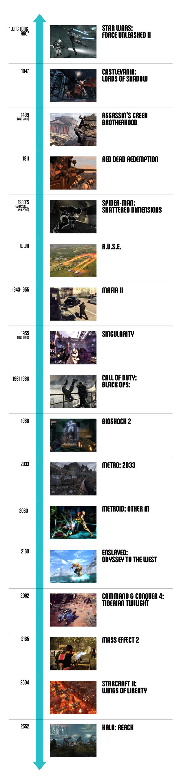 The History Of 2010's Games