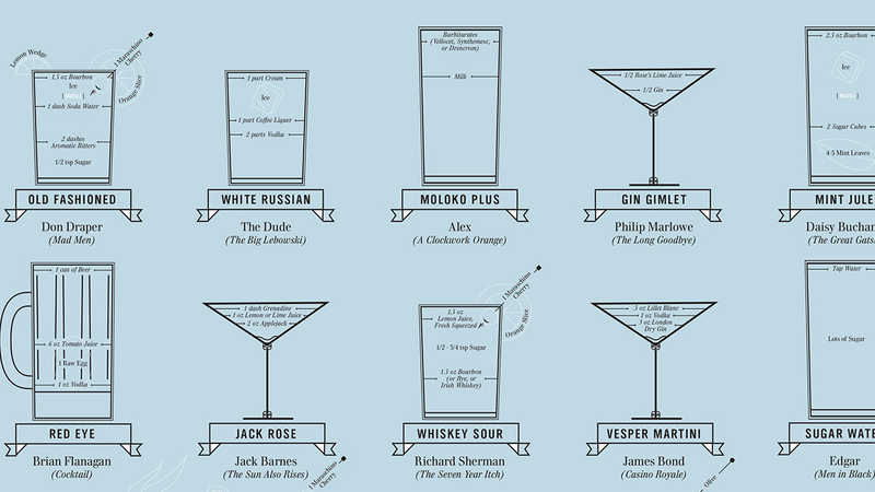 The Favorite Boozy Beverage of Classic Movie Characters, In One Chart